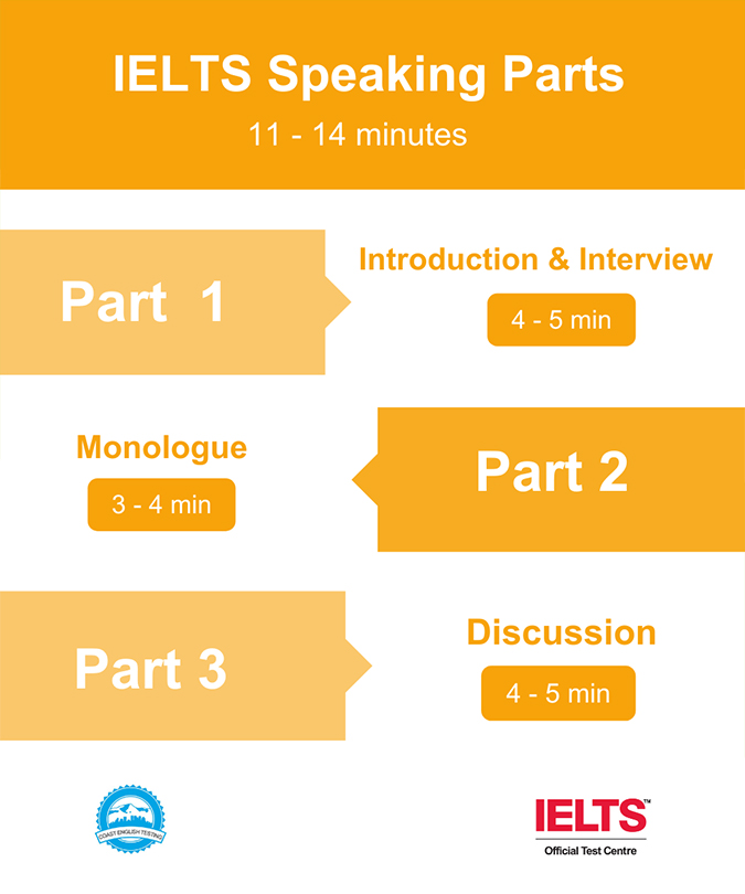 IELTS Listening Sections Infographic
